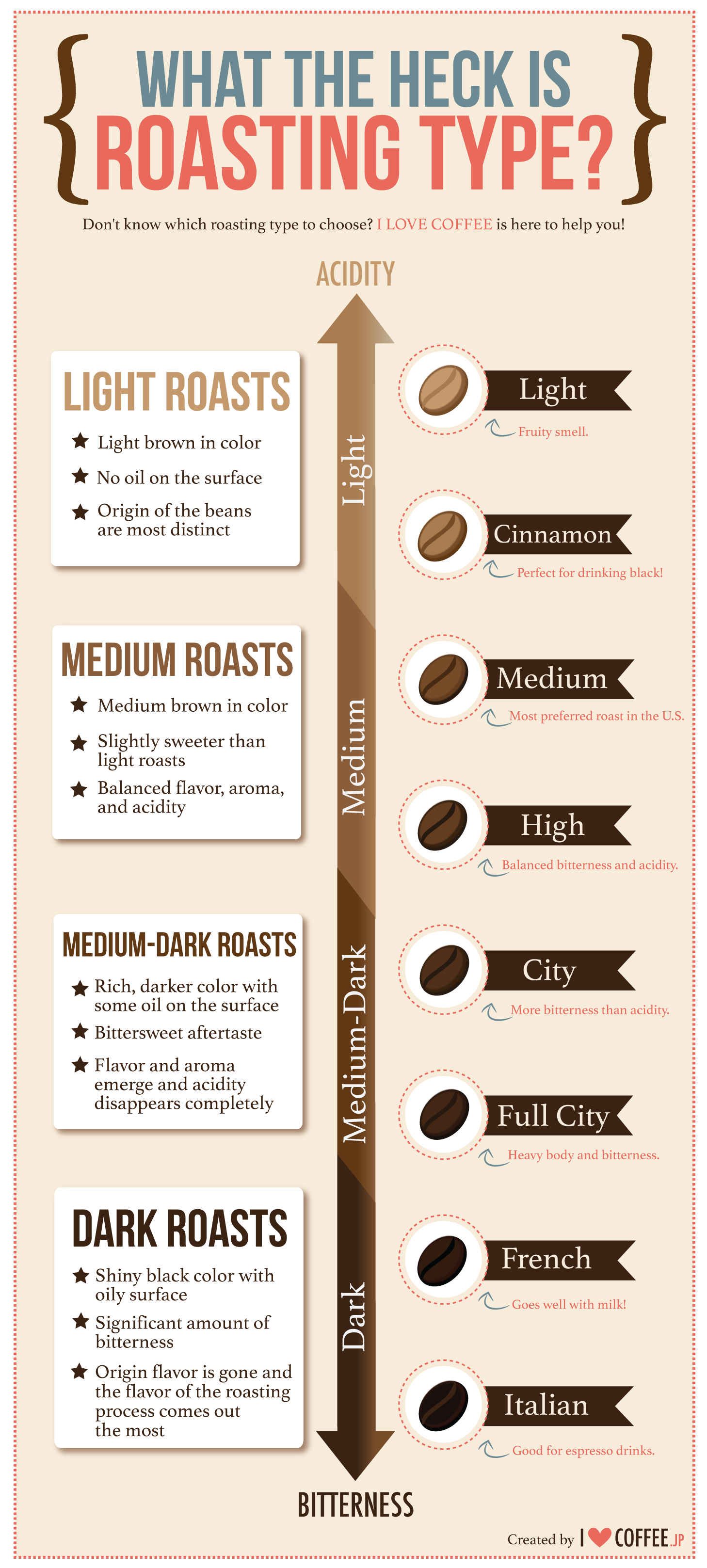 The Truth About Roasts Kiva Han Coffee