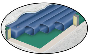 Free flow tube cylinder system for softside waterbed
