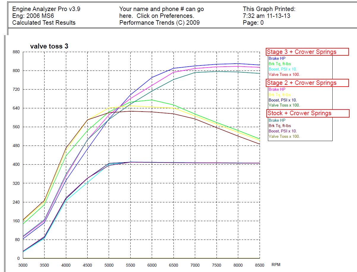 stock-vs-stg2-vs-stg3-for-website.png