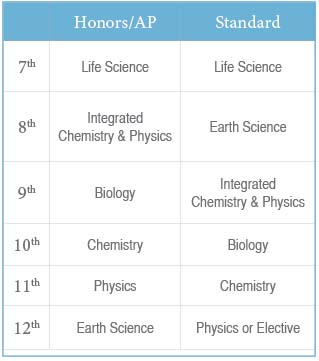 2015-science-schedule.jpg