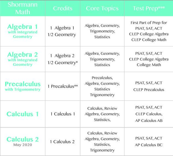 2018-shormann-math-course-sequence-chart-web.jpg