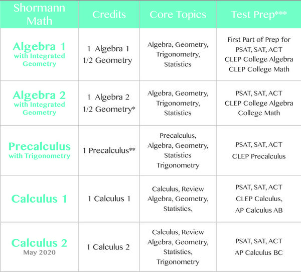 photograph relating to Algebra Flashcards Printable known as Shormann Algebra 1 with Provided Geometry Self-Paced eLearning Class