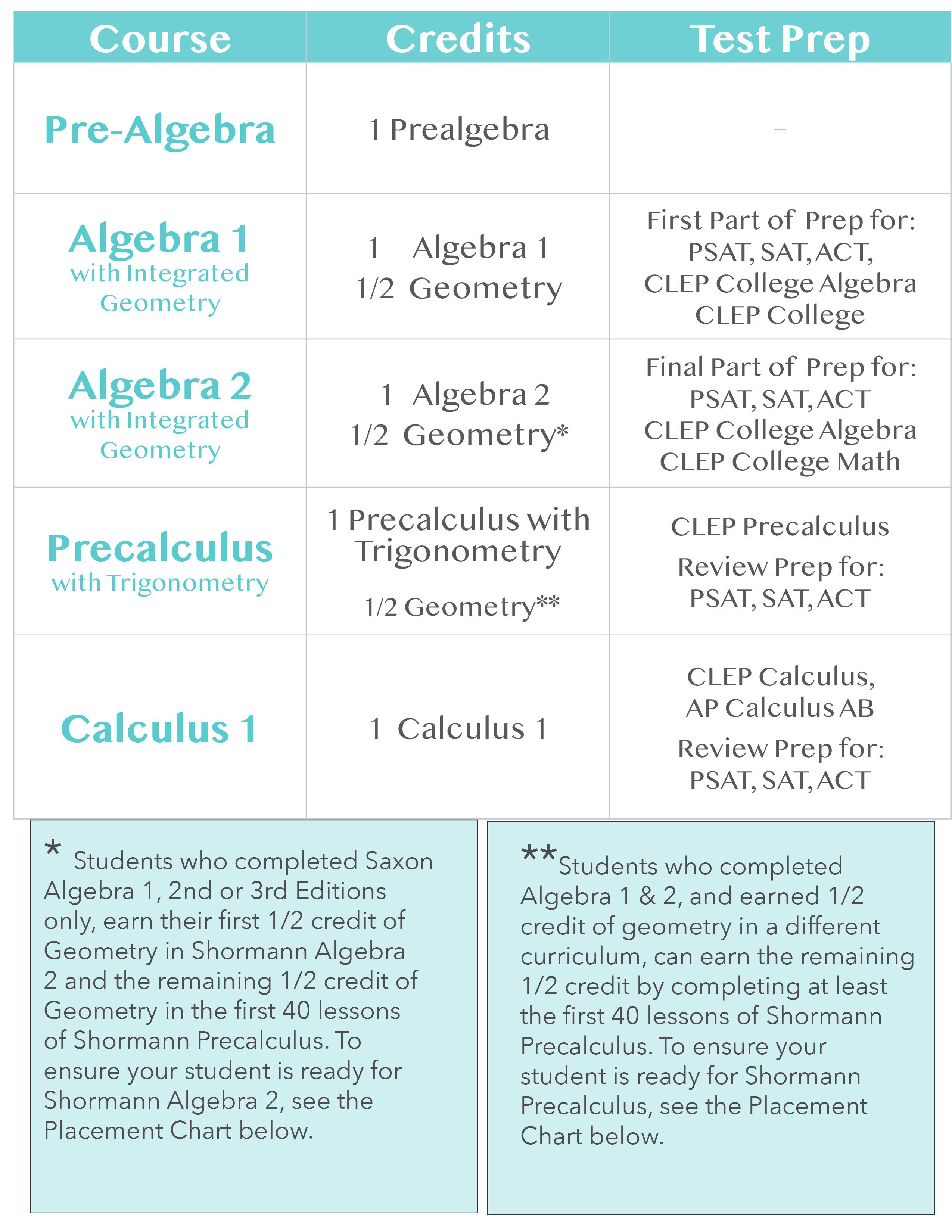 2021-math-course-sequence.jpg