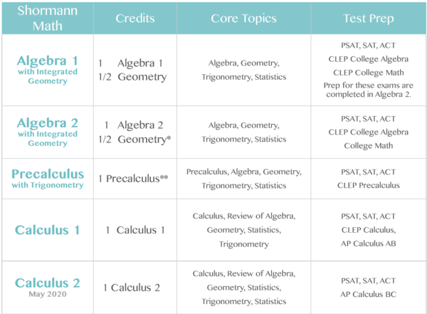 Shormann Algebra 1 with Integrated Geometry Self-Paced eLearning Course