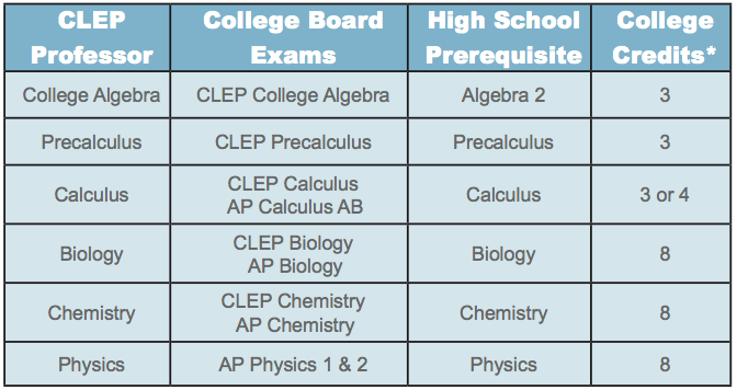 clep-professor-chart.png