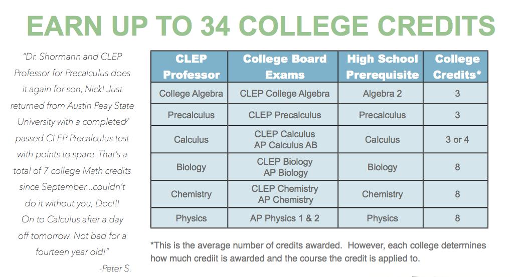 clep-professor-credit-chart-.png