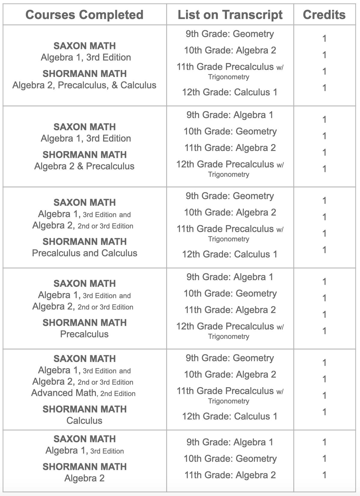 credits-standard-saxon-shormann-math.png