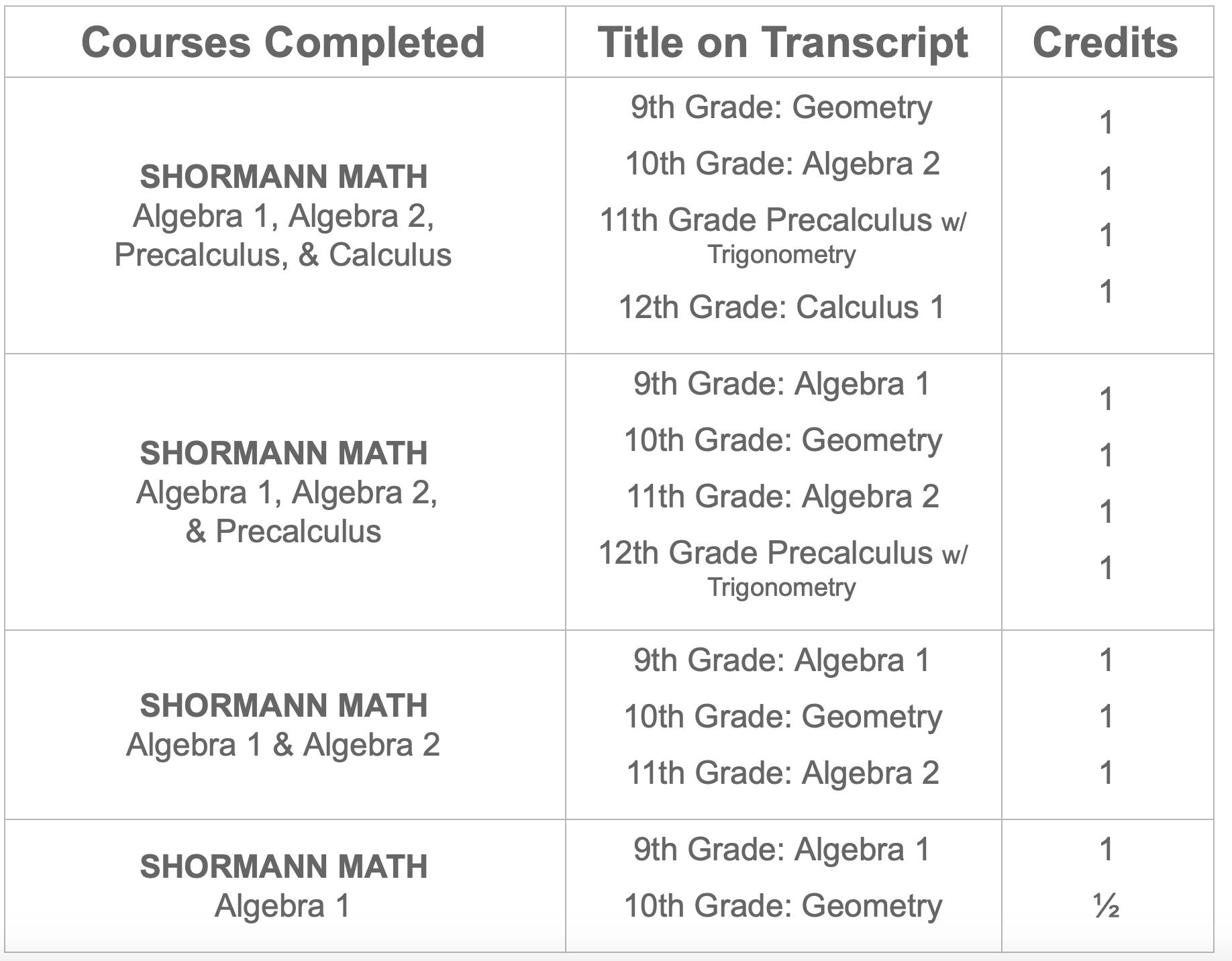 credits-standard-shormann-math.png