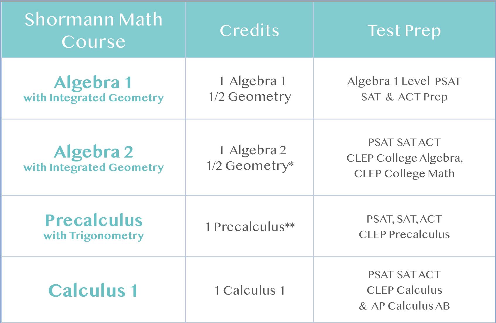 july-2020-cpurse-sequence-chart-shormann-math.png