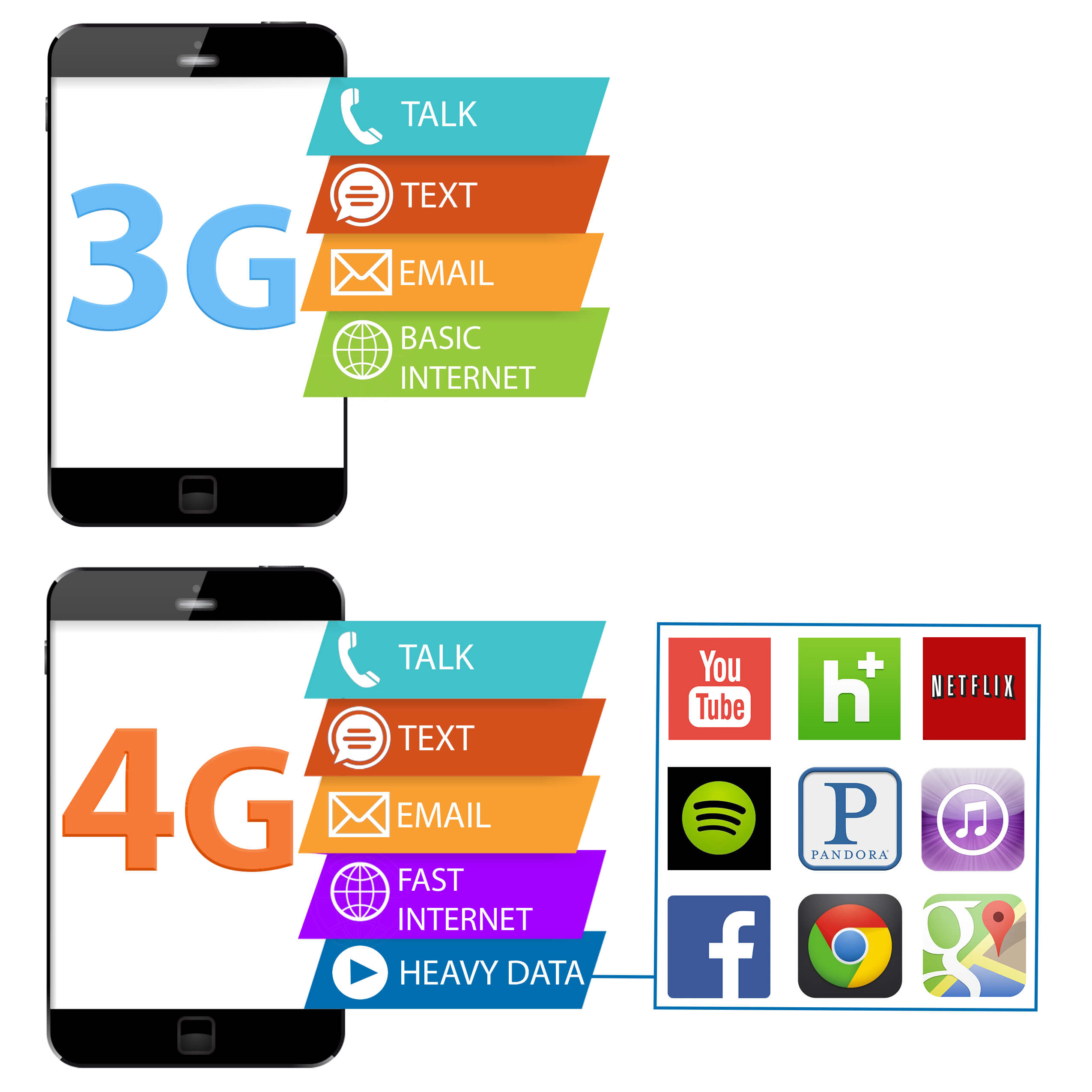 The Difference between 3G and 4G