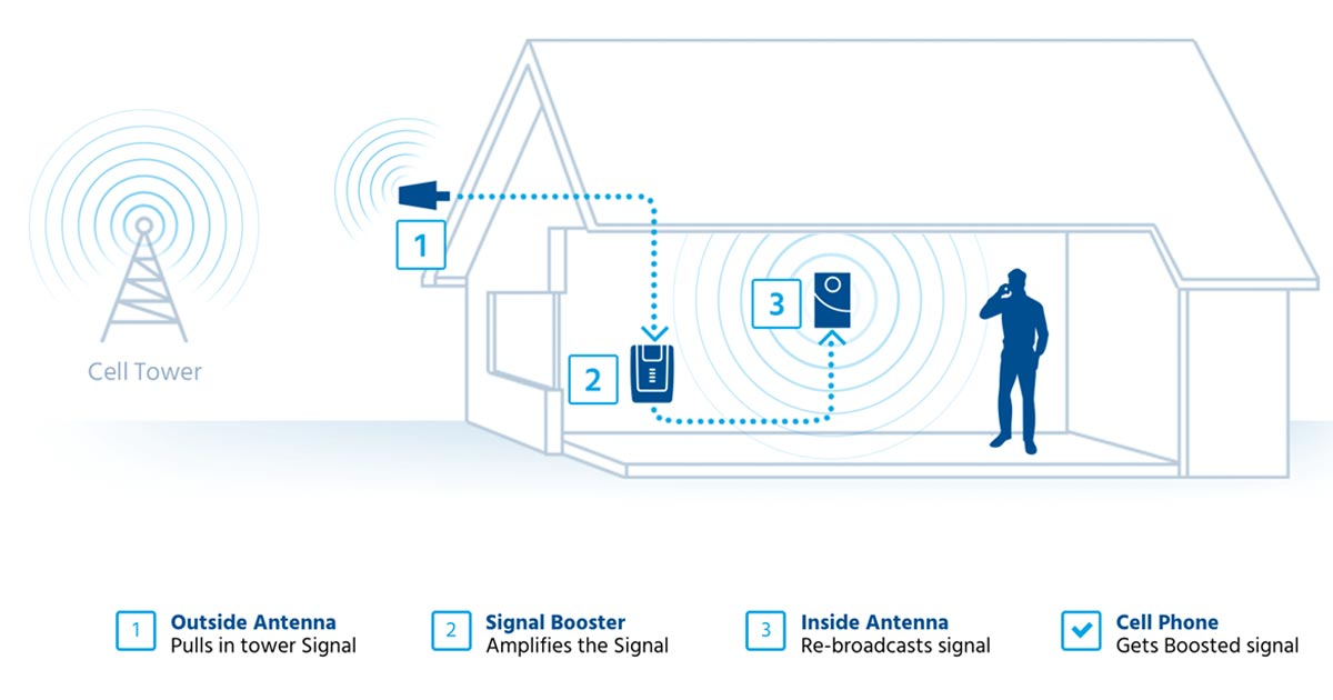 Iphone Signal Booster Guide Amp Review More Bars Instantly