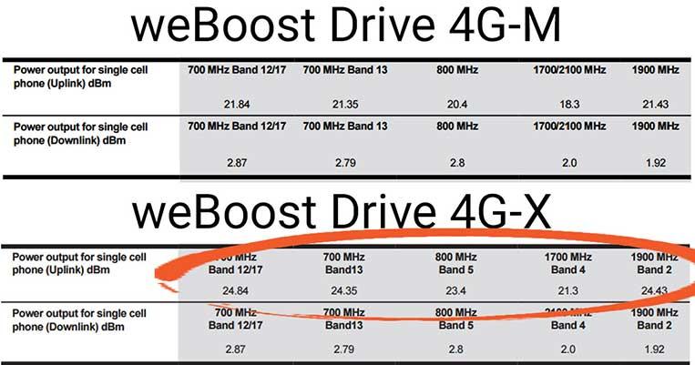 weBoost Drive 4G-M / 4G-x Tech Specs Comparison