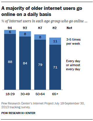 Over 90% of American Adults Own and Constantly Use a Cell Phone
