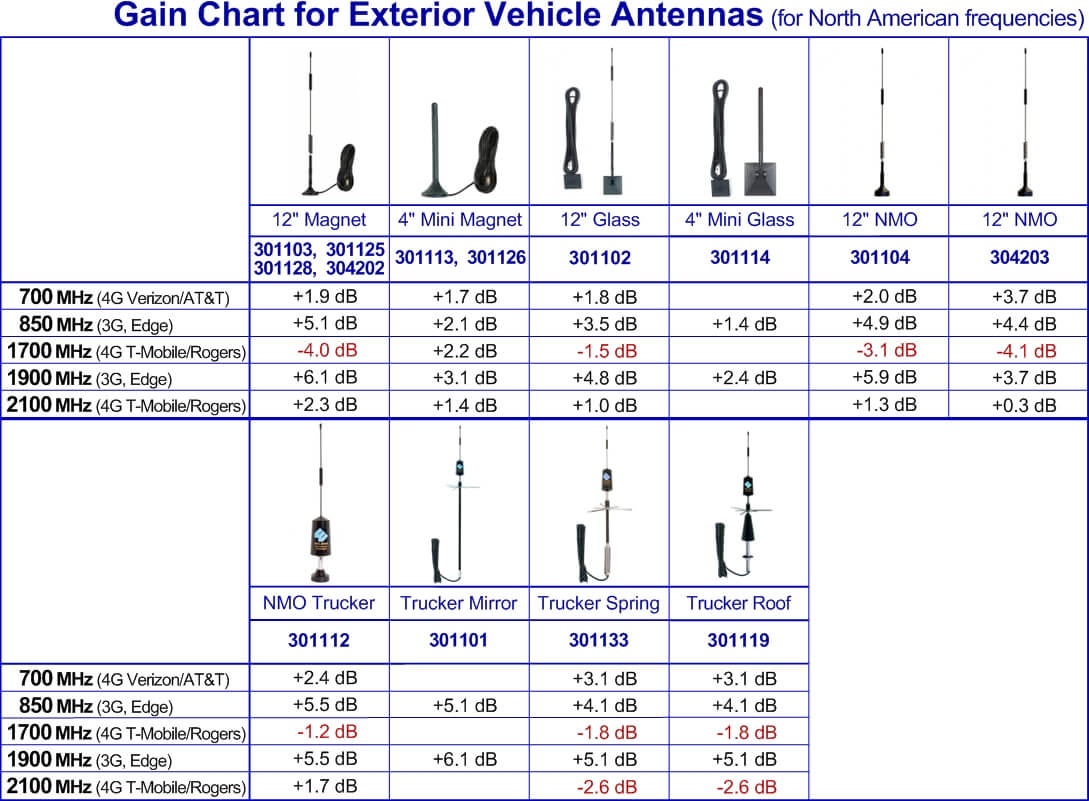 gain-chart-for-exterior-vehicle-antennas.jpg