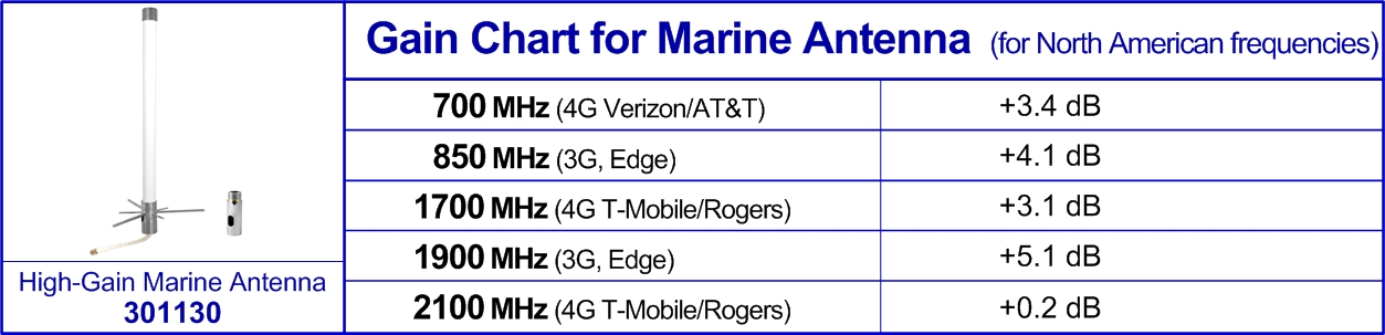 gain-chart-for-marine-antenna.jpg