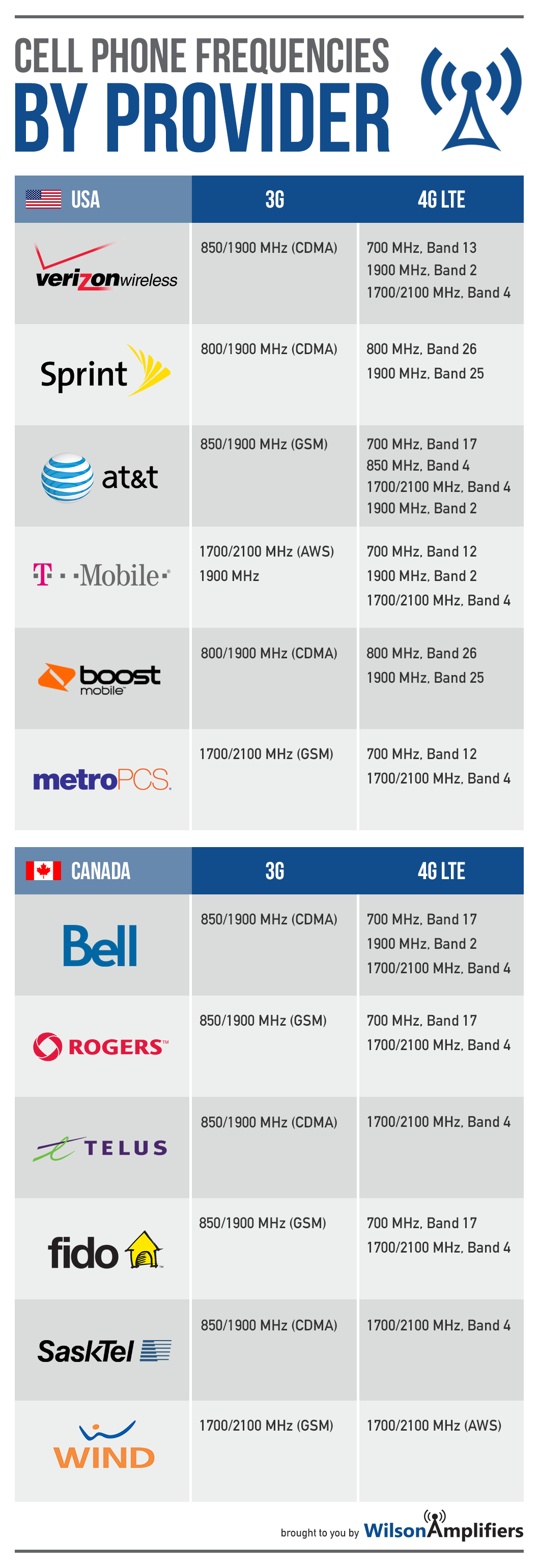 US and Canadian Cellular Frequencies & Bands by Carriers