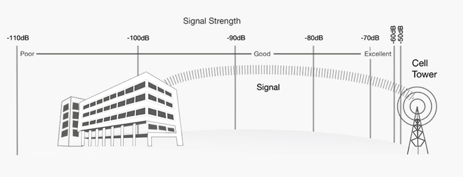 signal strength diagram