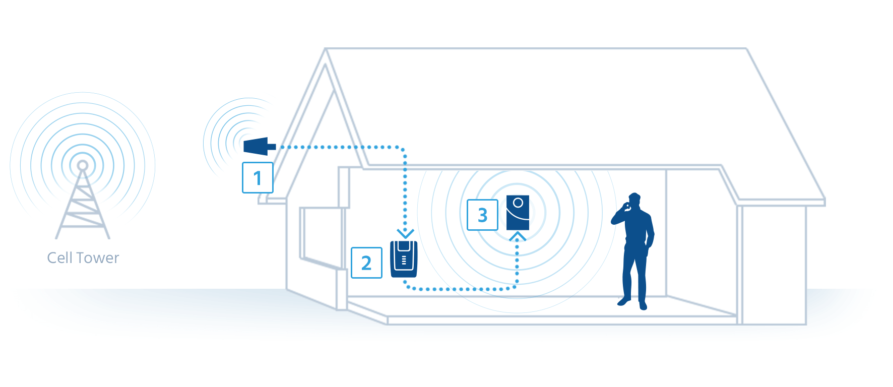home and building signal booster diagram