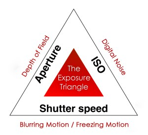 exposure-triangle-chart.jpg