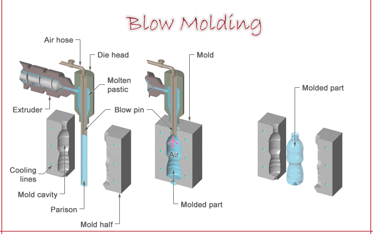 latex injection molding