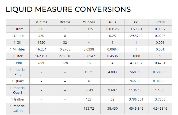 Convert Oz To Grams Grams To Ounces Ml To Liters And More Buy