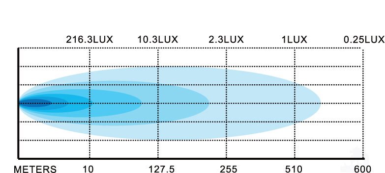 100w-extreme-light-bar-lux-chart.jpg