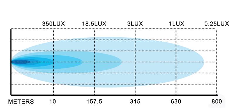160w-extreme-light-bar-lux-chart.jpg