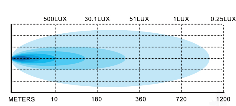 200w-extreme-light-bar-lux-chart.jpg