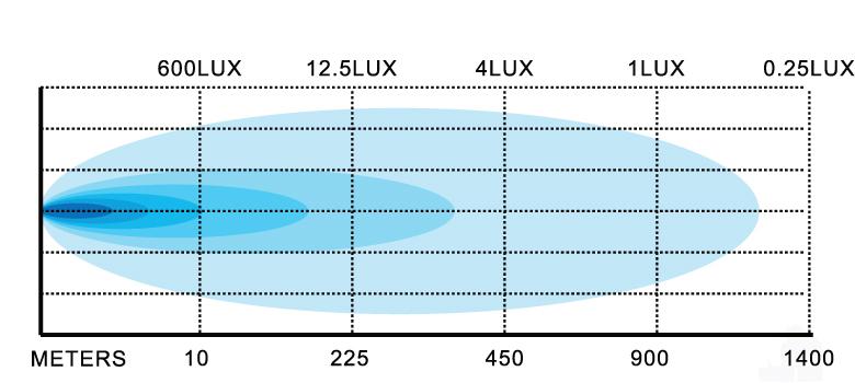 240w-extreme-light-bar-lux-chart.jpg