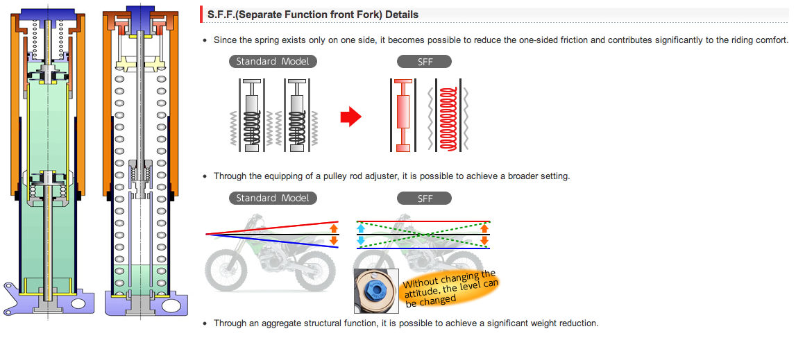 Showa SFF Coil Spring Fork Tech Specs