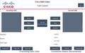 Cisco Room Devices v3.4