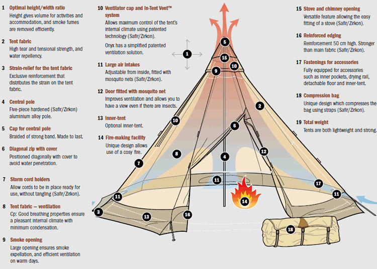 Tentipi unique tent design features