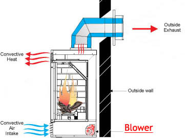 blower for gas fireplace