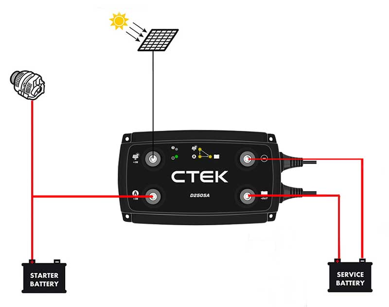 ctek-d250sa-20a-smart-battery-charger-solar-smart-alternator-compatible-dual-battery-systems-sml-frankies.jpg