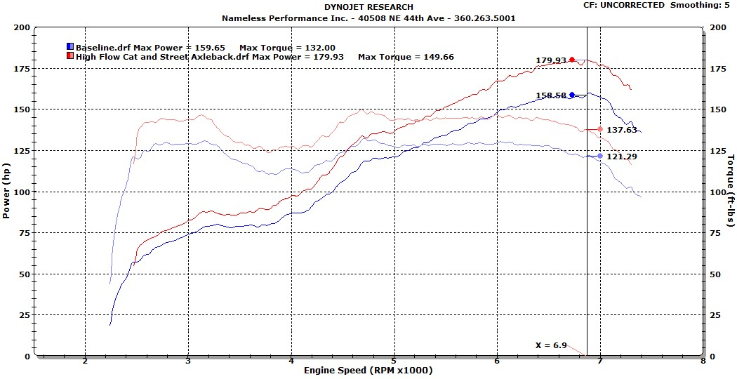 BRZ Baseline vs. High-flow cat and street axleback