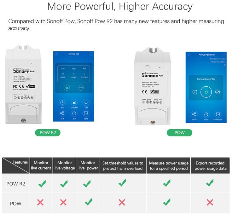 SONOFF POW R2 with Power Consumption Measurement