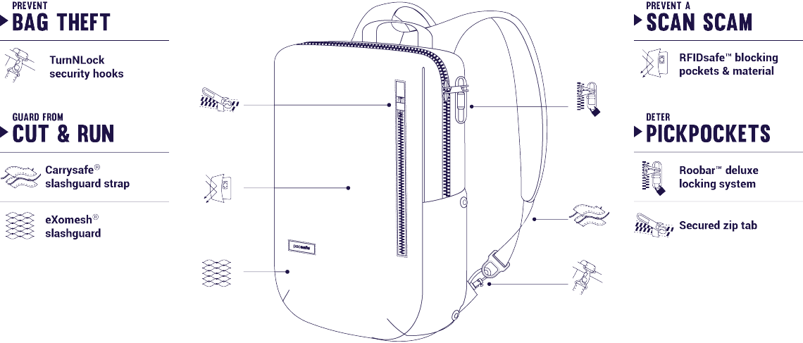 intasafe-backpack-anti-theft-features.png