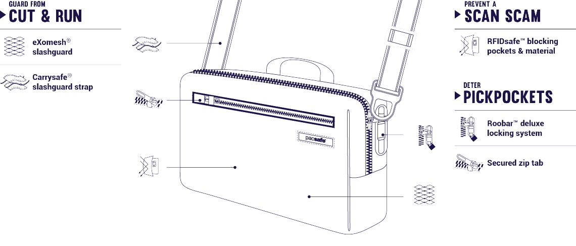 intasafe-sling-anti-theft-features.png