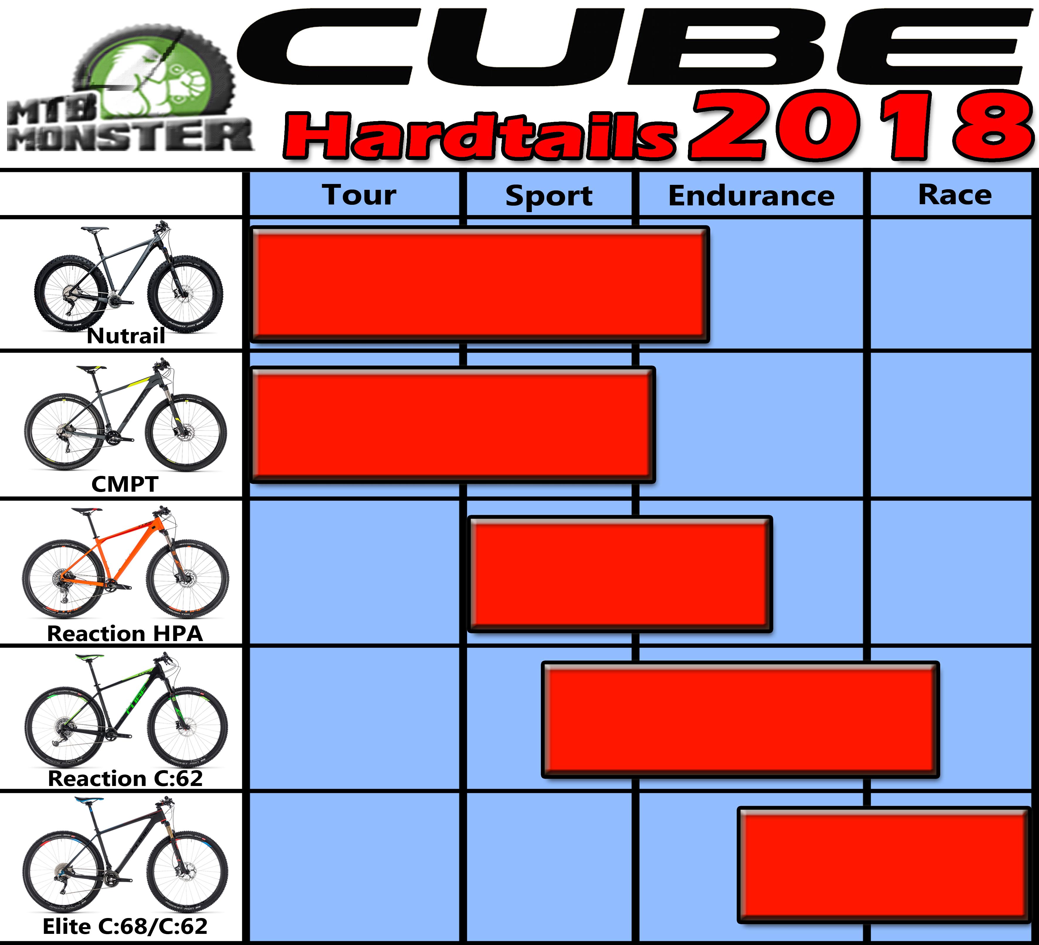 2018-cube-hardtails-bikes-range-and-information-and-guide-uk-dealer-mtb-monster-hardtails.jpg