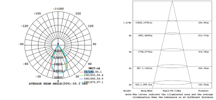 lite-gs-hb-200w-light-distribution.jpg