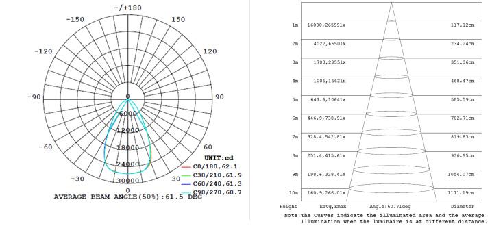 lite-gs-hb-240w-light-distribution.jpg