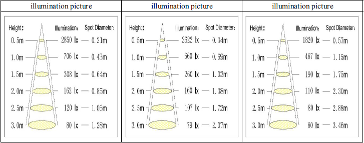 sharp-8w-illumination-lux-diagram.png