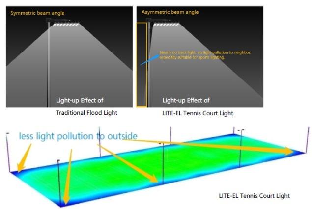 tennis-court-light-lite-el-tc-asymmetric-lens2.jpg
