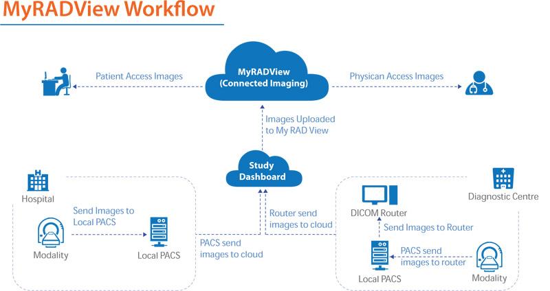 myradviewworkflow800.jpg