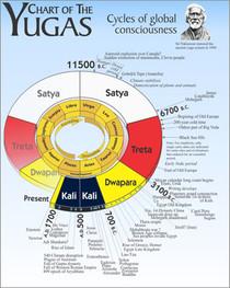 The Yugas - Chart