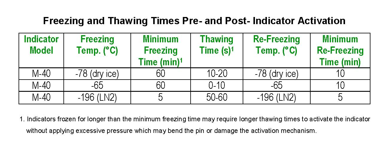 freezing-time-table-for-indicators-m-40.jpg