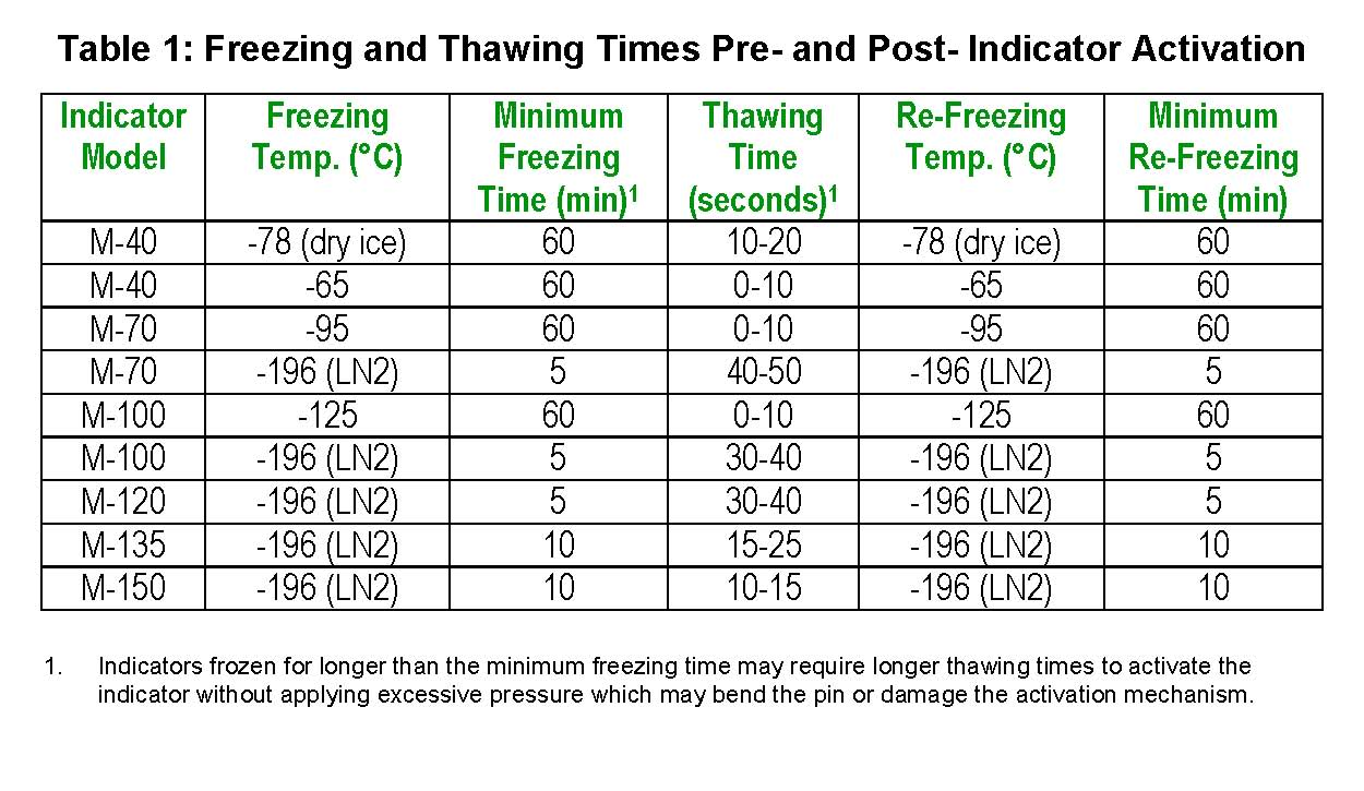 freezing-time-table-for-indicators-rev2.jpg