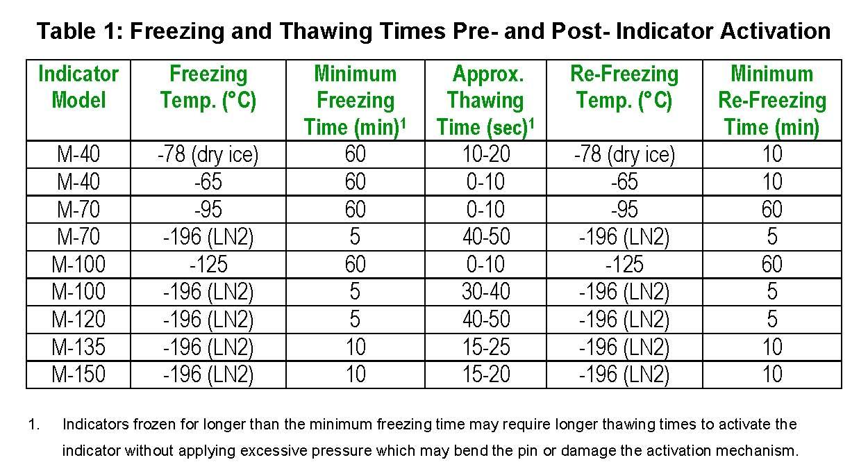 freezing-time-table-for-indicators-rev3.jpg