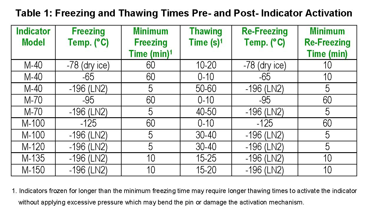 freezing-time-table-for-indicators.jpg