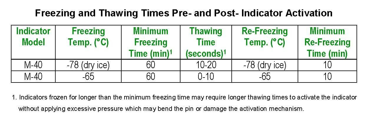 freezing-time-table-for-m-40-rev2.jpg